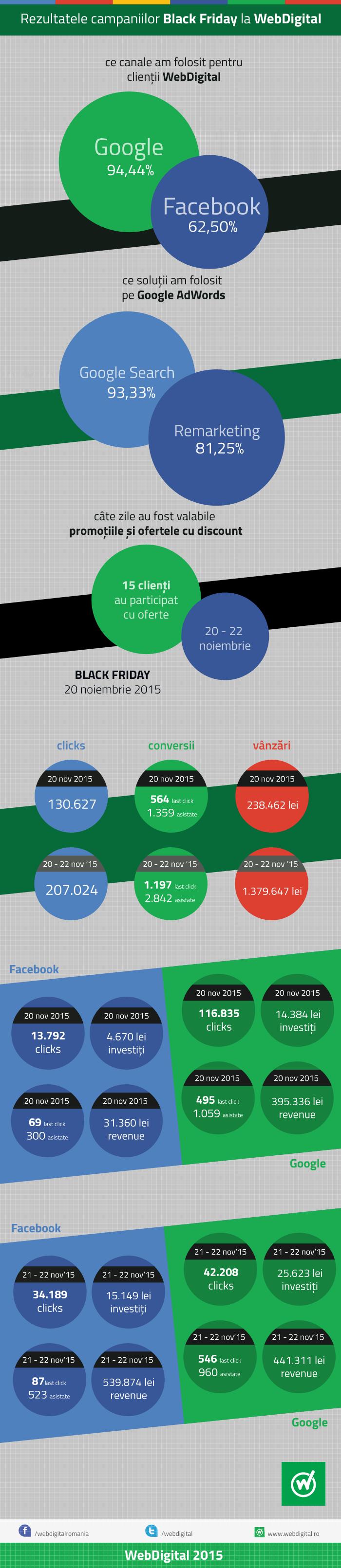 2015-Infografic-Black-Friday-WebDigital